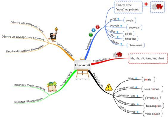 Grammaire - carte mentale les compléments essentiels du verbe Ief