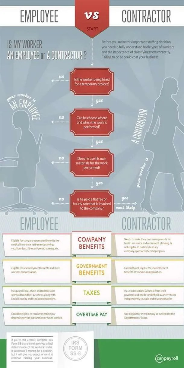 Employee or Independent Contractor Cheat Sheet on Classification