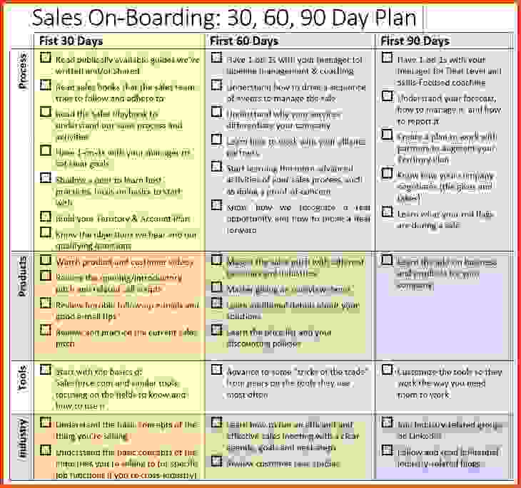 30 60 90 Days Sales Plan Template Template Business