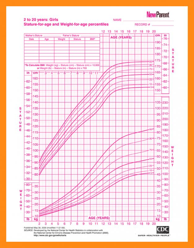... Girls Growth Chart Template Oakandale; Height Weight ...