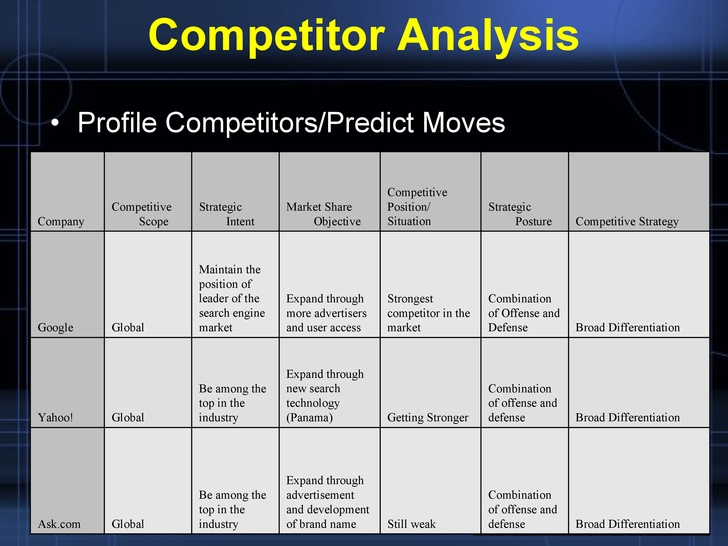 Competitor Analysis Templates Template Business