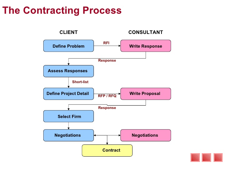 Consultant Proposal Template Template Business