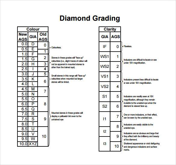 Diamond Ratings Chart Template Business