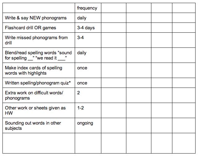 Homeschool Schedule Template Template Business