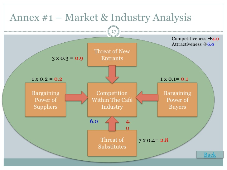 Industry Analysis Template Template Business