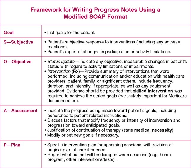 Medical Progress Note Template Template Business