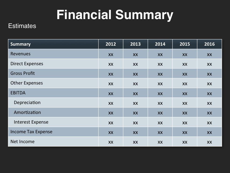financial summary report template - Minimfagency - summary report template