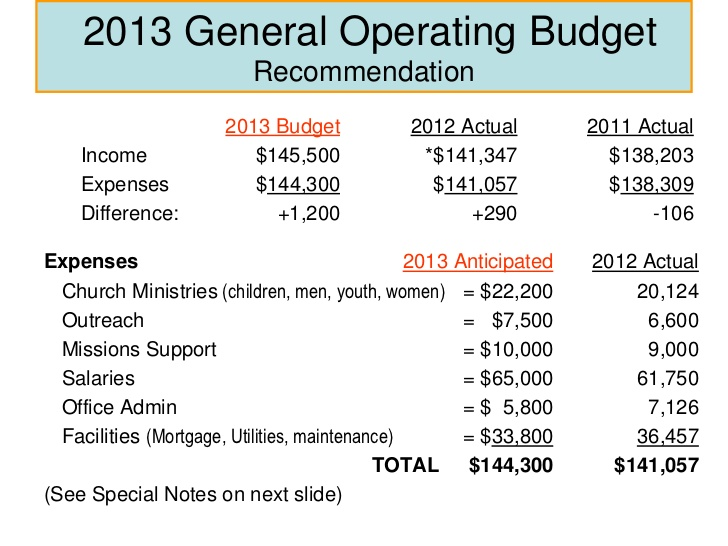 Operating Budget Template Template Business - sample operating budget