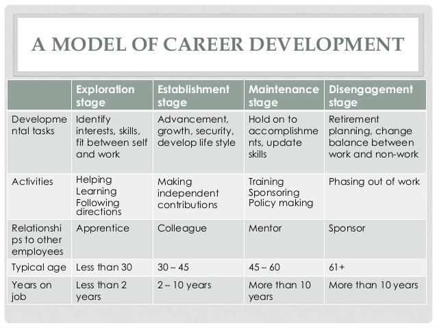 Career Development Plan Template Gallery - Template Design Ideas