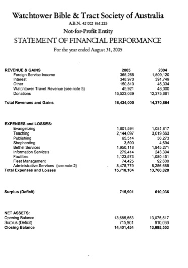 Personal Income Statement Template Template Business - personal profit and loss statement template