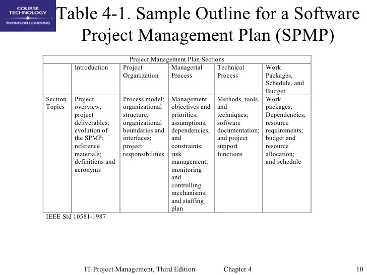 Sample Project Plan Outsourcing Project Plan Template Service