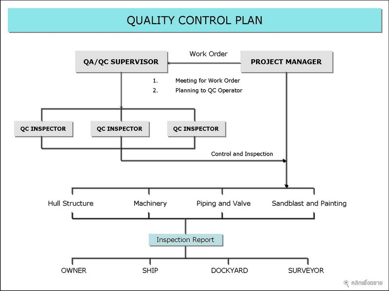 Quality Control Plan Template Business - control plan