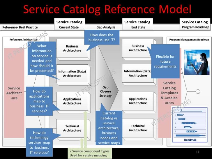 It Service Catalog Template service catalog template april