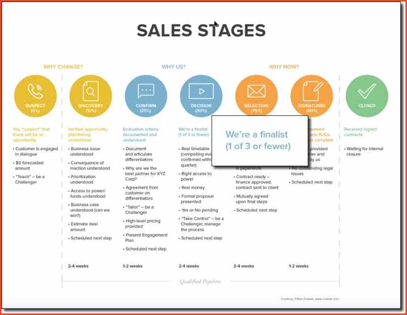Sales Proposal Template Template Business
