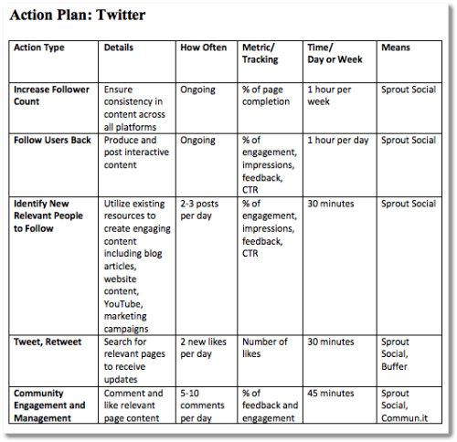 Social Media Marketing Plan Template Template Business
