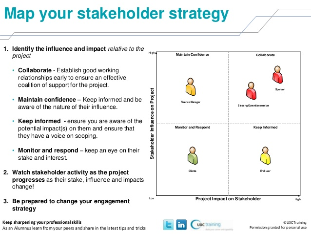Stakeholders Analysis Template Template Business