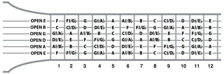 Beginner\u0027s Guide To Guitar Notes - National Guitar Academy