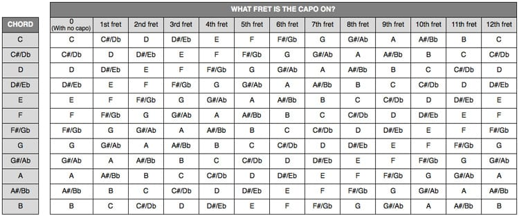How To Use A Capo In 3 Easy Steps - capo chart