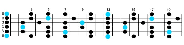 Learn Guitar Scales In 8 Easy Steps