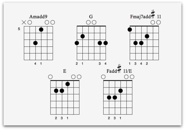 Spanish Guitar Lessons 4 Essential Lessons - National Guitar Academy