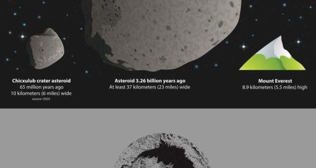 representation of the size of the asteroid thought to have killed the dinosaurs