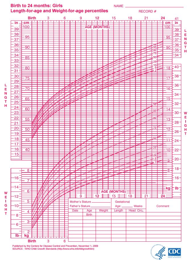Newborn Infant With Fever Infant Growth Chart