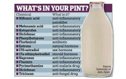 chemicals in milk