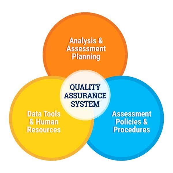 Quality Assurance System Professional Education Programs