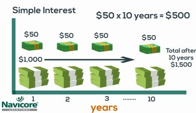 Understanding Compound Interest – BIZCATALYST 360°