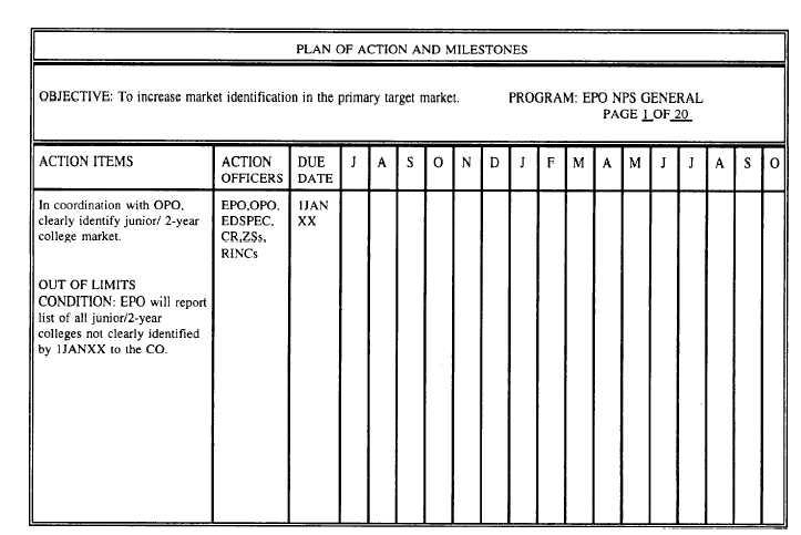 Figure 5-12\u2014 Plan of action and milestones