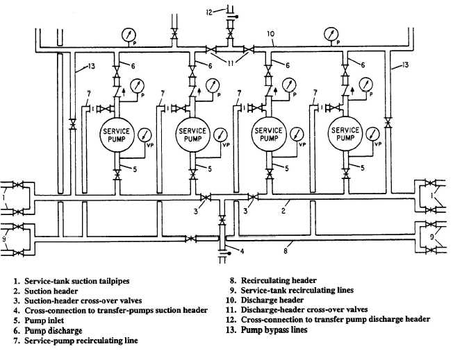 Typical service system pump-room piping arrangement