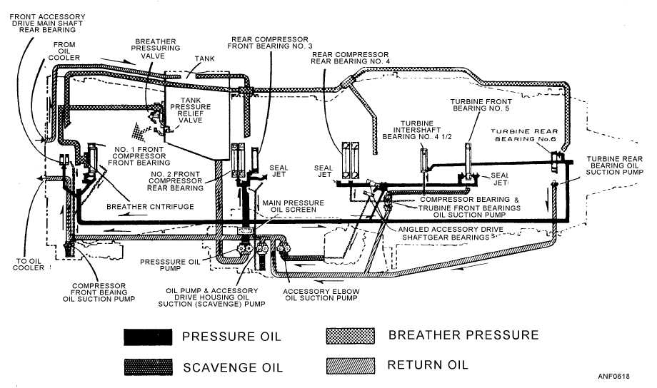 aircraft engine oil system diagram
