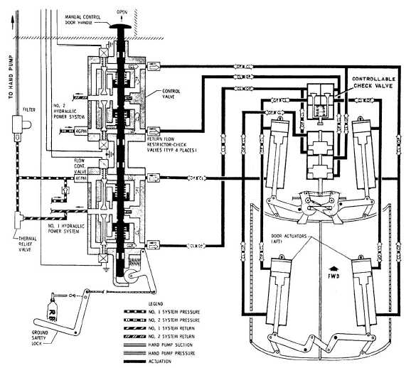 Bomb bay door hydraulic schematic