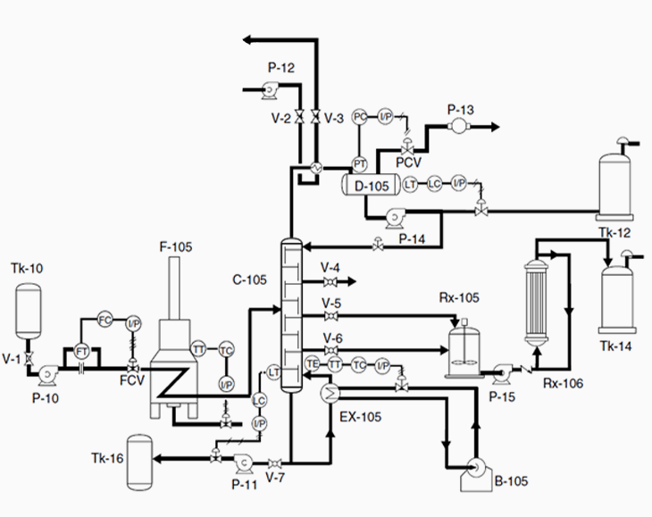 process flow chart symbol definitions