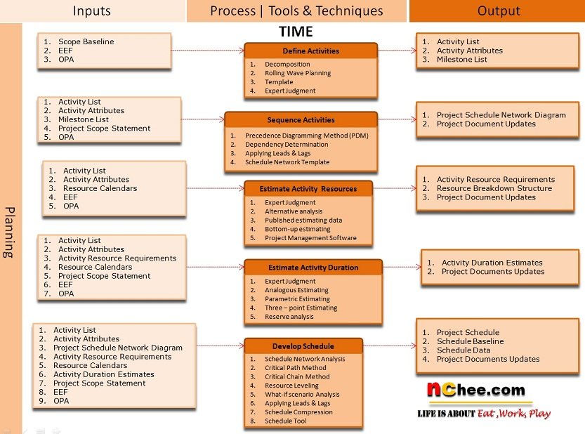 Generic business unit transition plan Change Management - project scope template