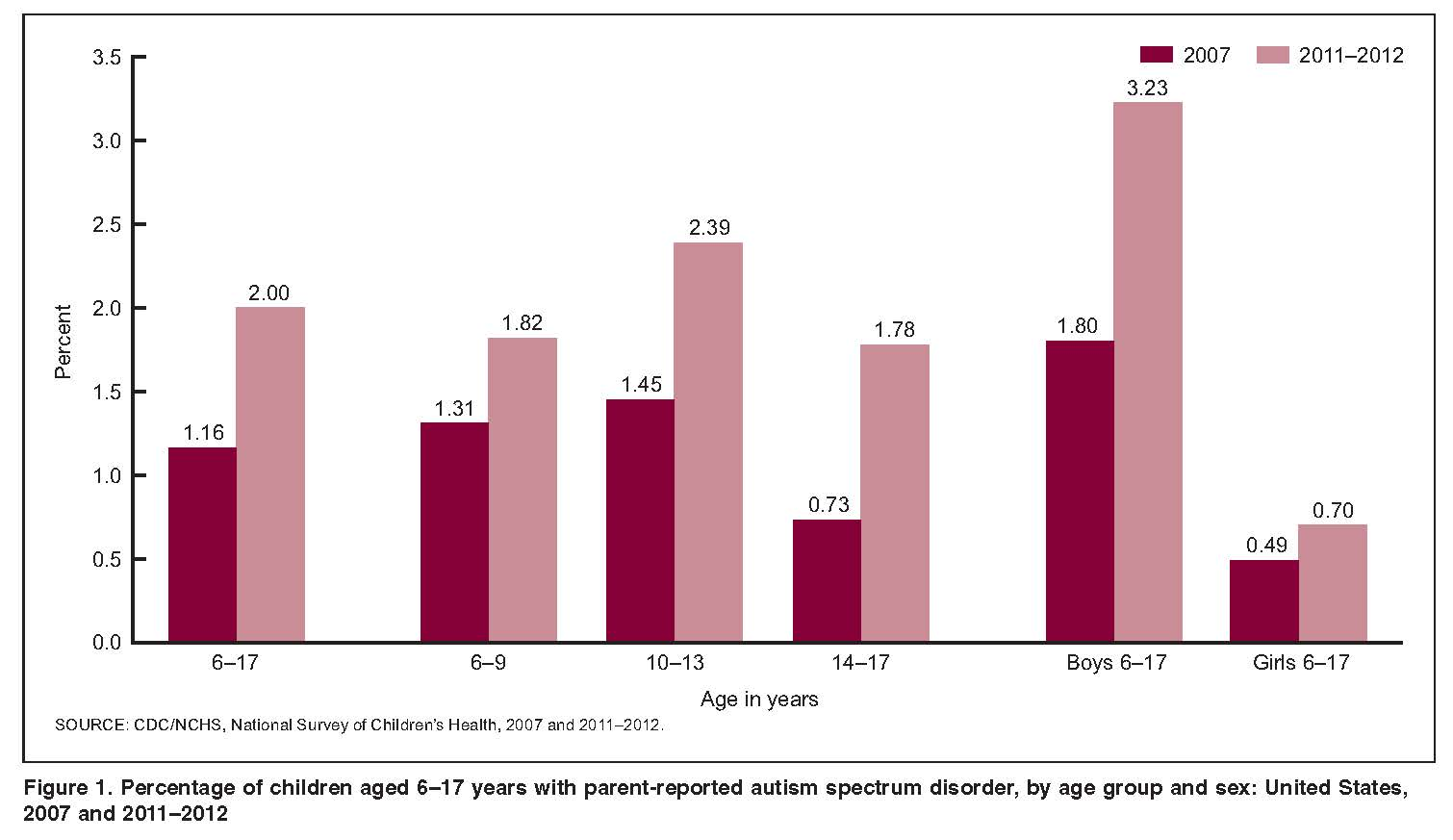 Prevalence Graph Prevalence Of Diagnosed Autism In Children Nchstats