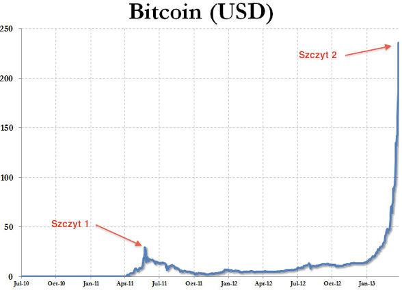 1 bitcoin us dollars / Bitcoin processing speed