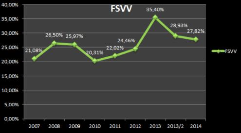 FSVV stats
