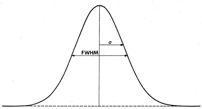 Opinions On Full Width At Half Maximum