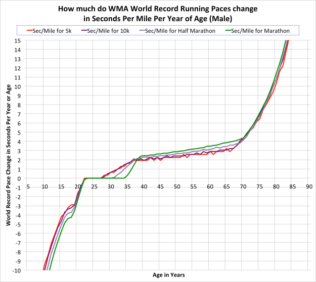 Running Pace Change by Age