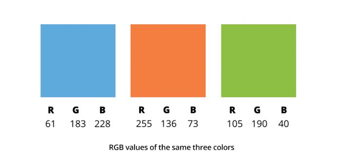 What\u0027s the difference between PMS, CMYK, RGB and HEX? - Neglia Design