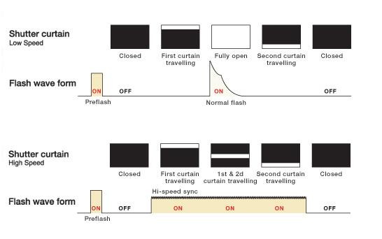 tutorial High-speed flash sync (HSS) - Tangents
