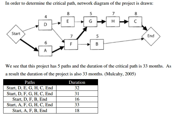 Mastering the Basics of Project Management The Critical Path Method - critical path project management