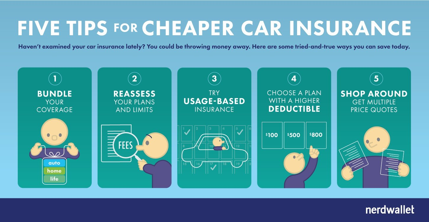 Get Cheap Insurance 5 Keys To Cheap Car Insurance Nerdwallet