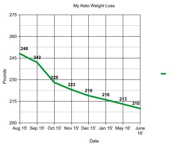 keto-weight-loss-chart - Nerdy Millennial