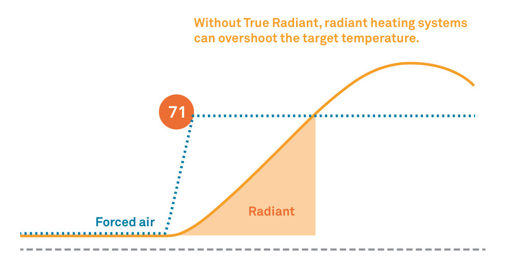 Learn About True Radiant And How To Change Settings