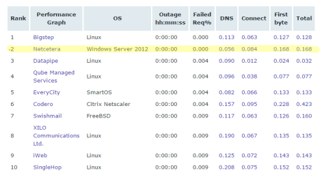 Most Reliable Hosting Company Sites in March 2015   Netcraft wi