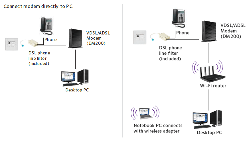 Voip To Rj11 Wiring Diagram Dm200 Dsl Modems Amp Routers Networking Home Netgear