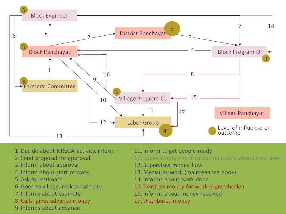 Process Net-Map Net-Map Toolbox