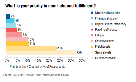 Customer service is the top priority in omnichannel fulfillment. Surce.
